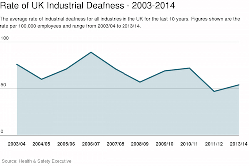 Hearing Loss At Work – Who's Affected By Industrial Deafness?