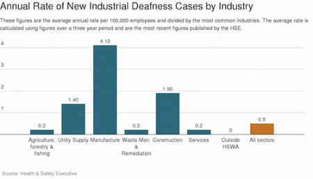 Annual rate of New Industrial deafness cases by Industry