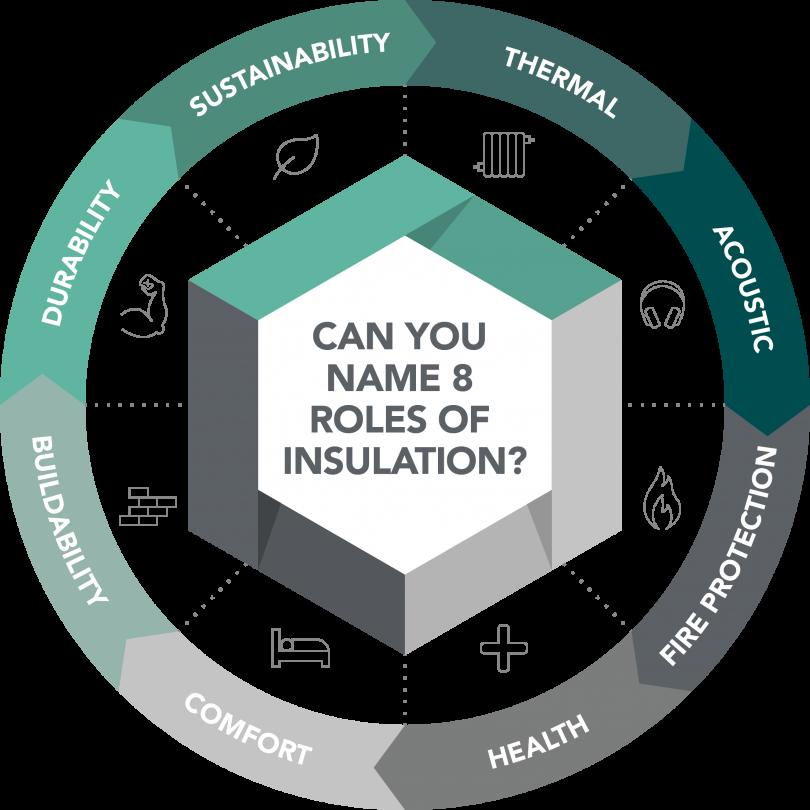 54% of Tradesmen Don't Understand Insulation