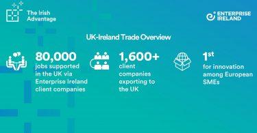 Enterprise Ireland Supports Over 80,000 UK Jobs