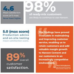 Hanson Cement demonstrates commitment to customer satisfaction