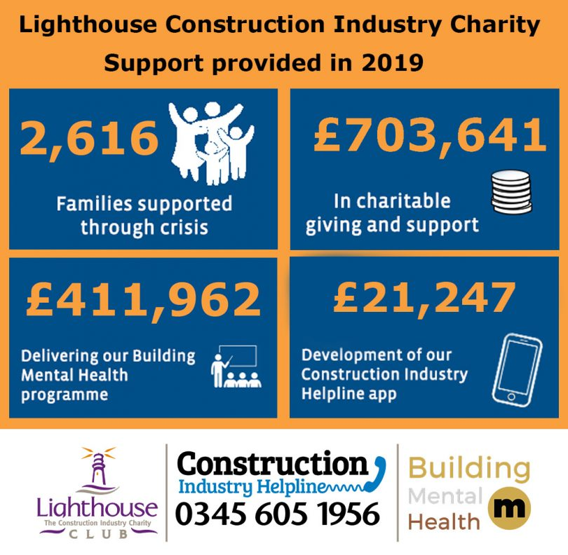 The Lighthouse Construction Industry Charity makes huge impact supporting the construction industry in 2019